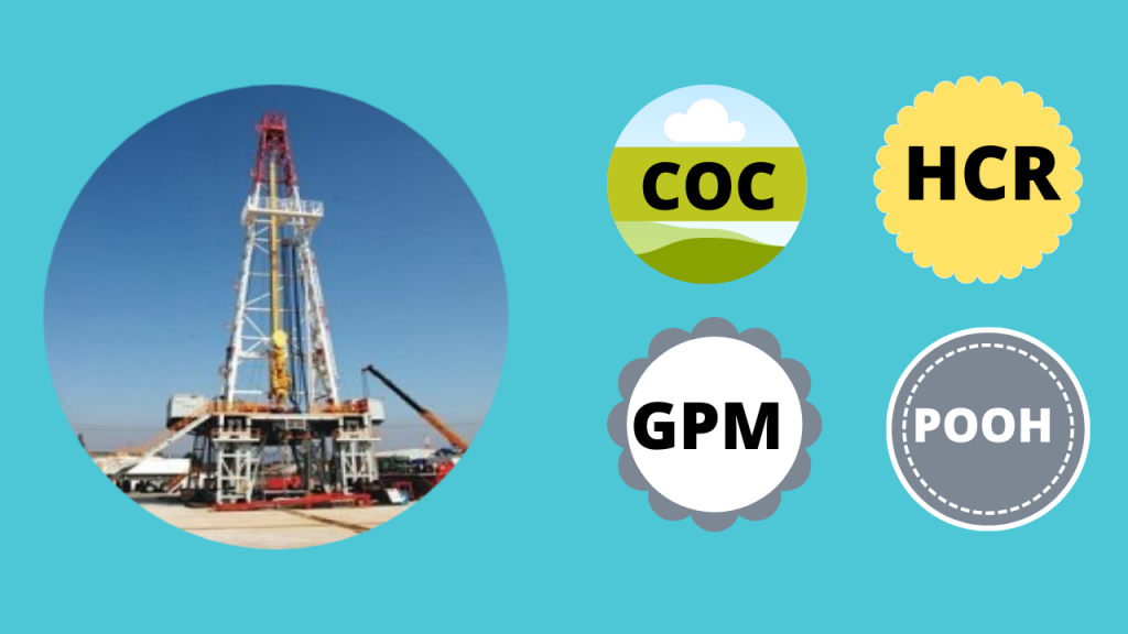 Glossary of drilling report abbreviations.Acronyms used in the oilfield drilling industry.